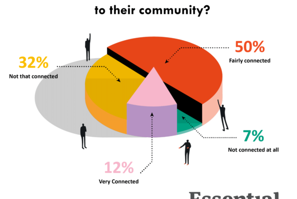 Pie chart describing how connected to community people feel