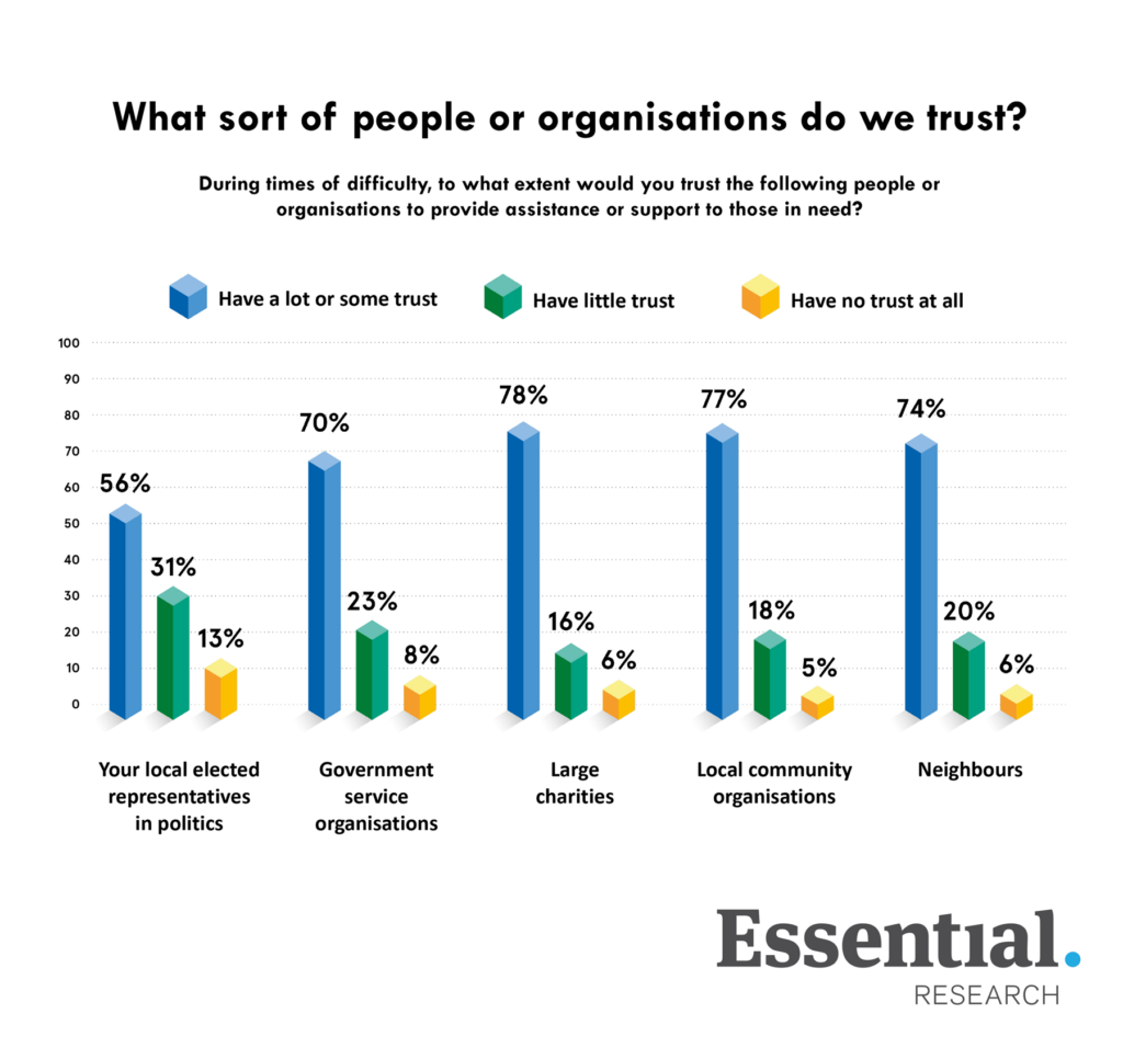 What sort of people or organisations do we trust?